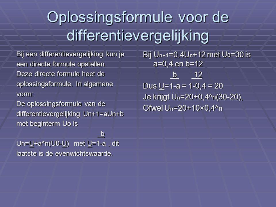 Oplossingsformule voor de differentievergelijking