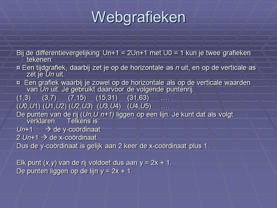 Webgrafieken Bij de differentievergelijking Un+1 = 2Un+1 met U0 = 1 kun je twee grafieken tekenen: