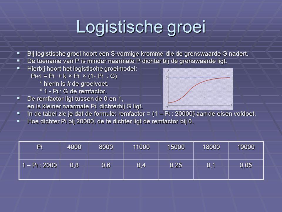 Logistische groei Bij logistische groei hoort een S-vormige kromme die de grenswaarde G nadert.