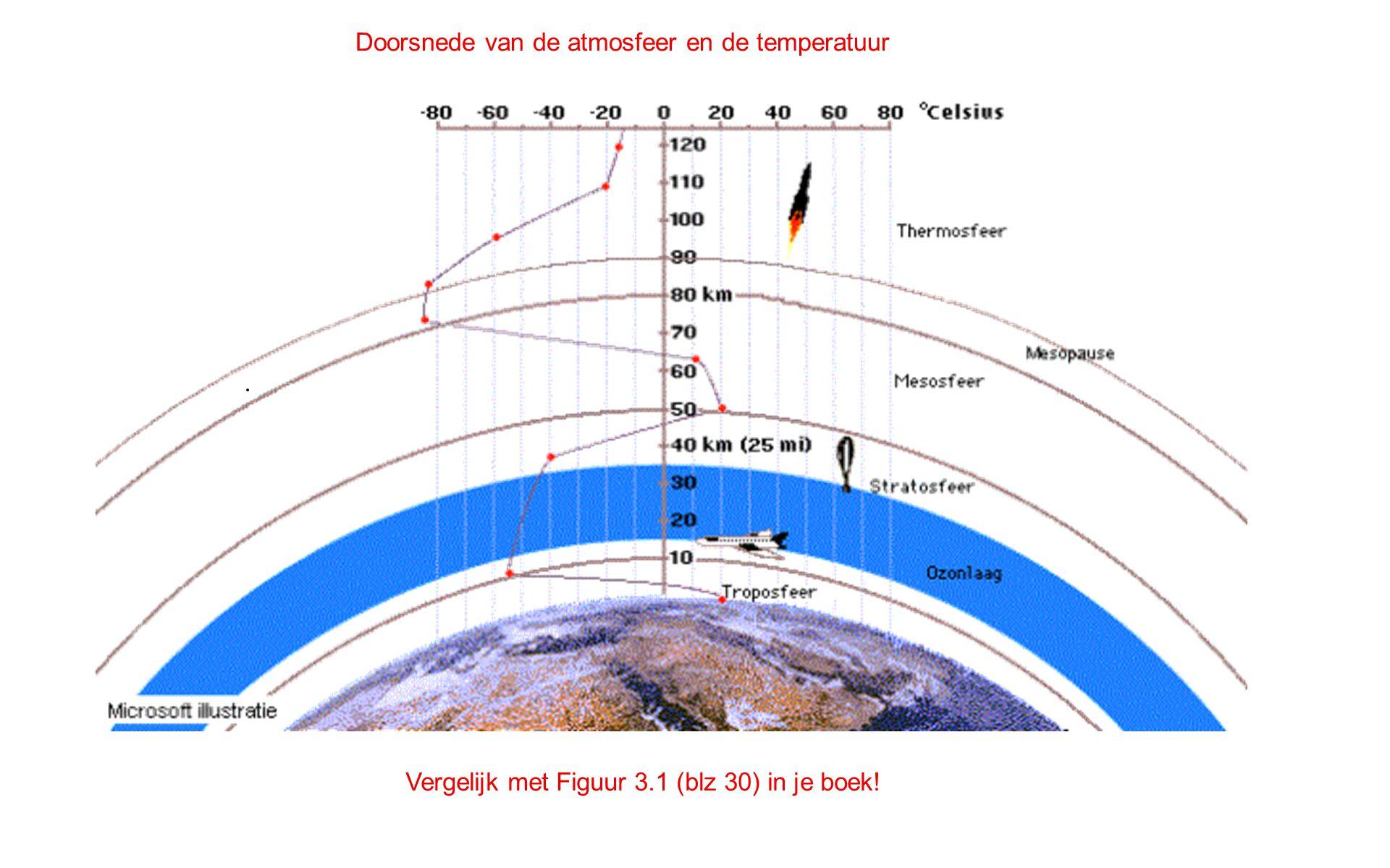 Doorsnede van de atmosfeer en de temperatuur