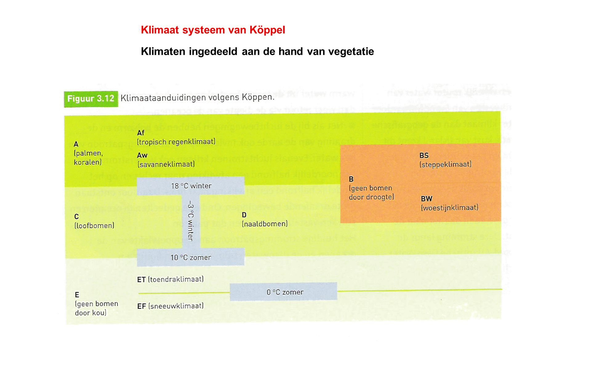 Klimaat systeem van KöppeI