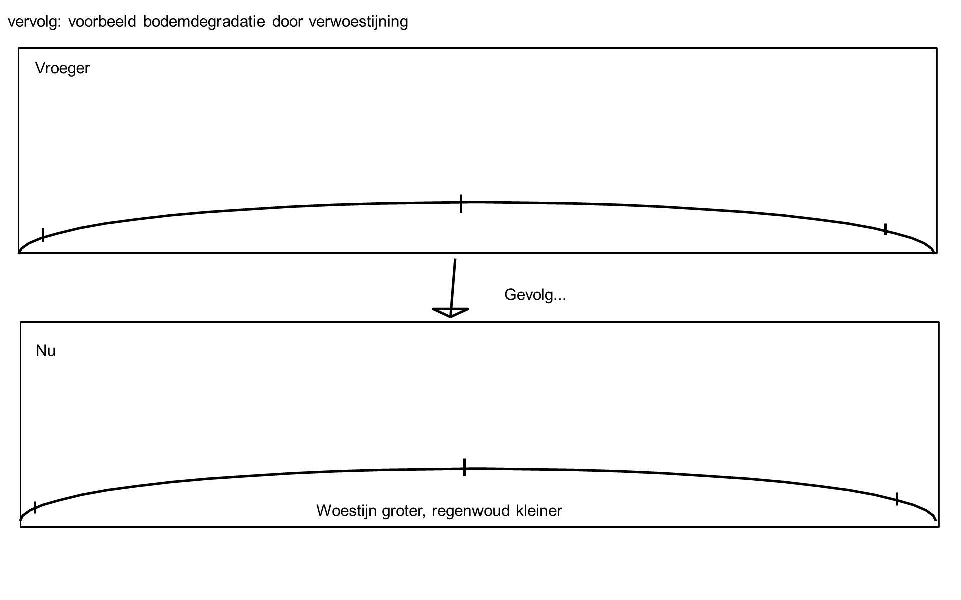 vervolg: voorbeeld bodemdegradatie door verwoestijning