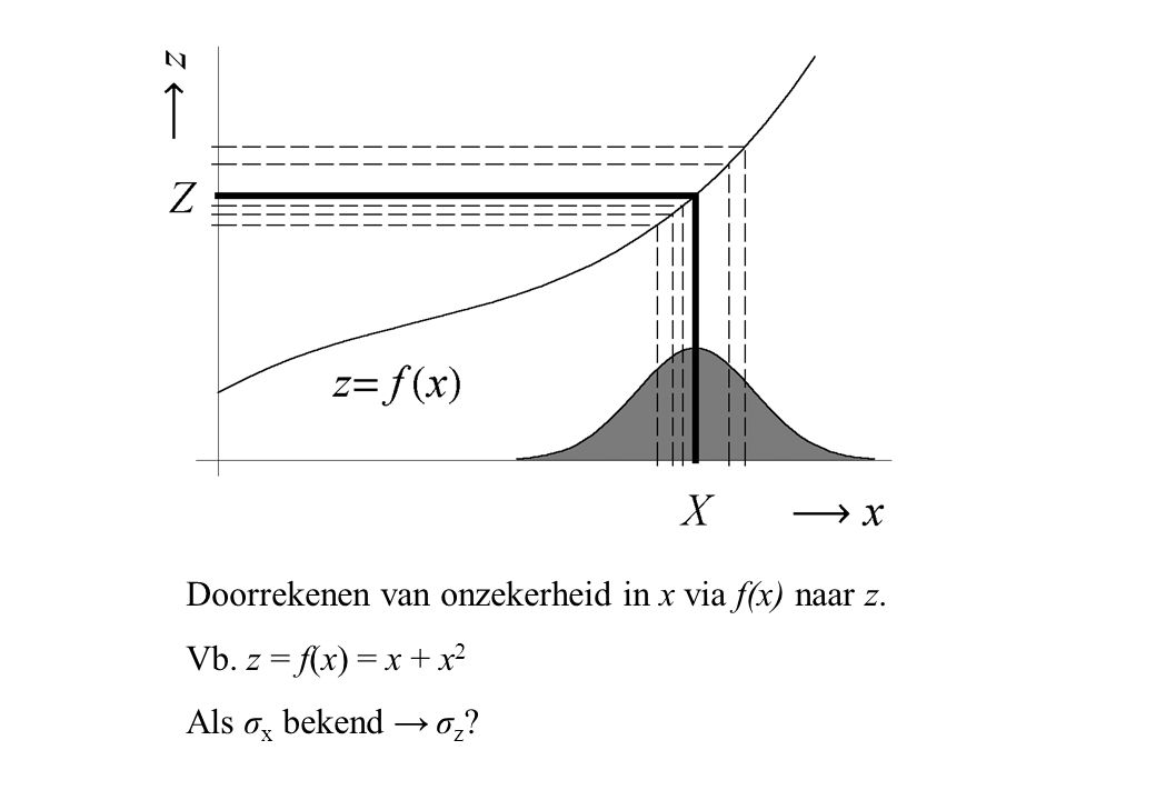 Doorrekenen van onzekerheid in x via f(x) naar z.