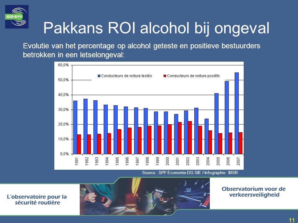 Pakkans ROI alcohol bij ongeval