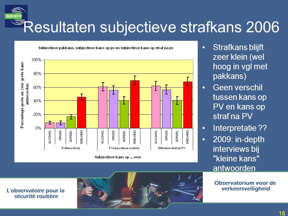 Resultaten subjectieve strafkans 2006