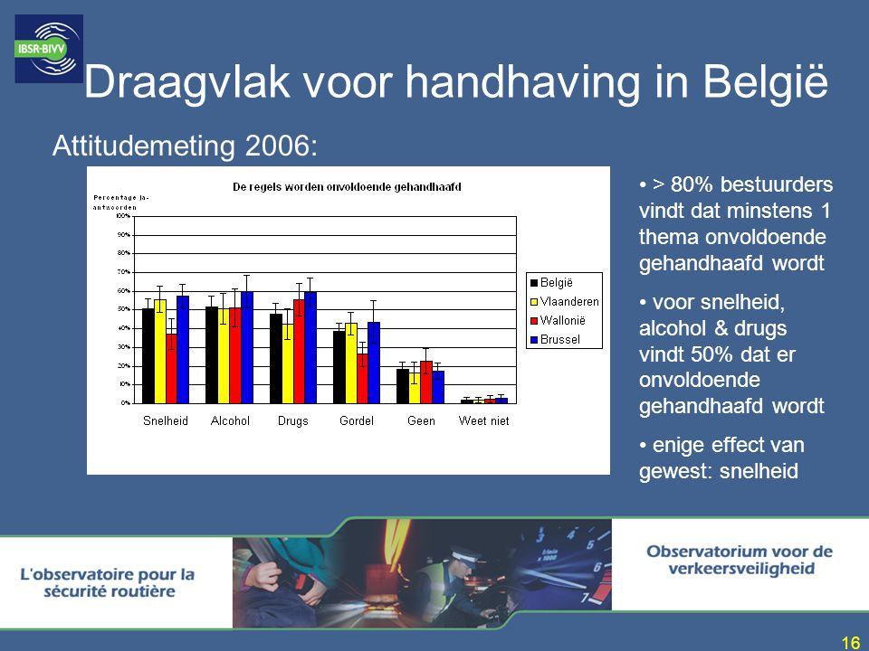 Draagvlak voor handhaving in België