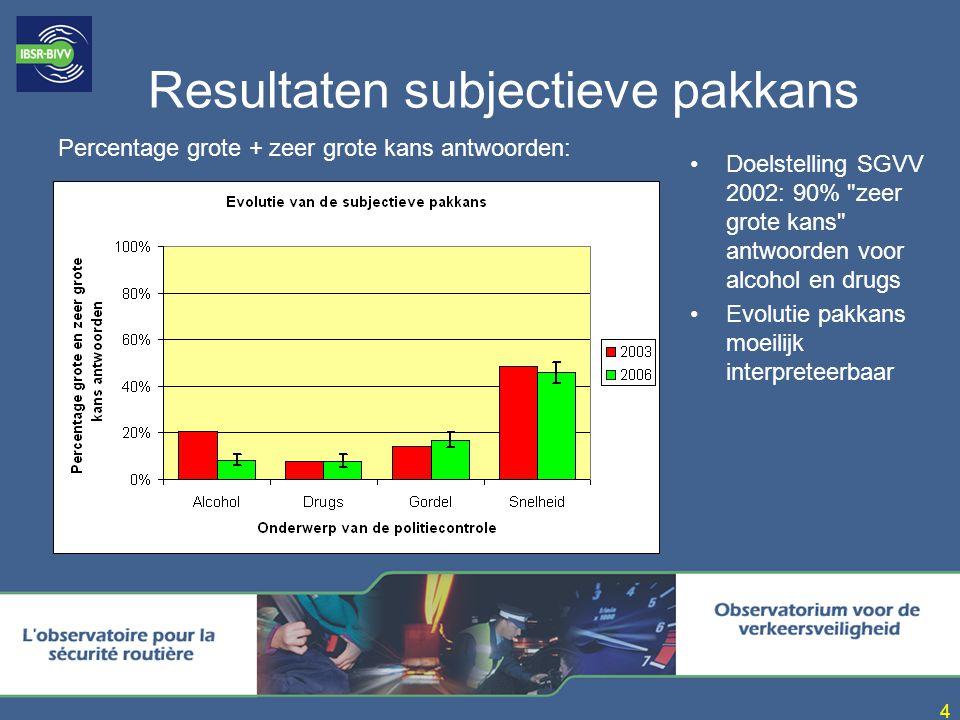 Resultaten subjectieve pakkans