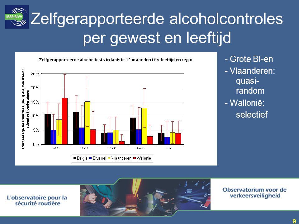 Zelfgerapporteerde alcoholcontroles per gewest en leeftijd