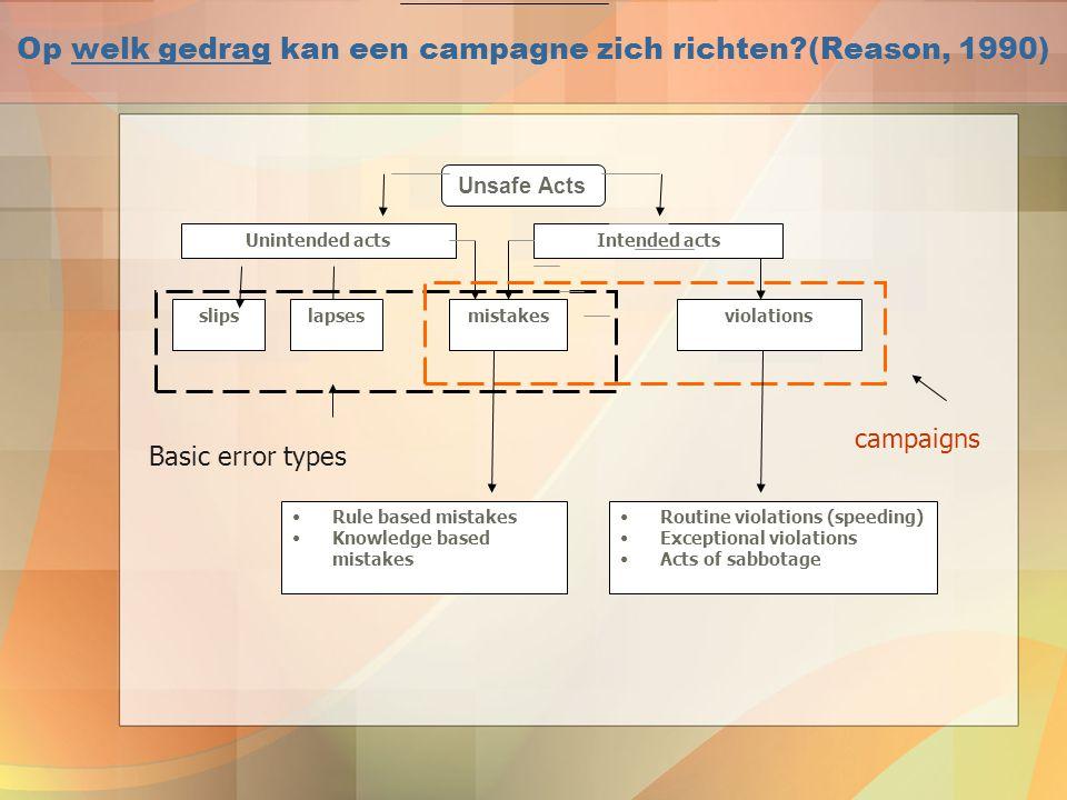 Op welk gedrag kan een campagne zich richten (Reason, 1990)