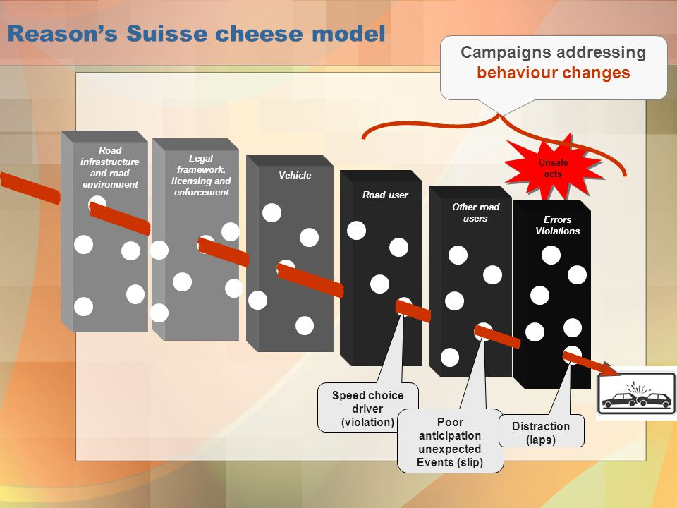 Reason's Suisse cheese model