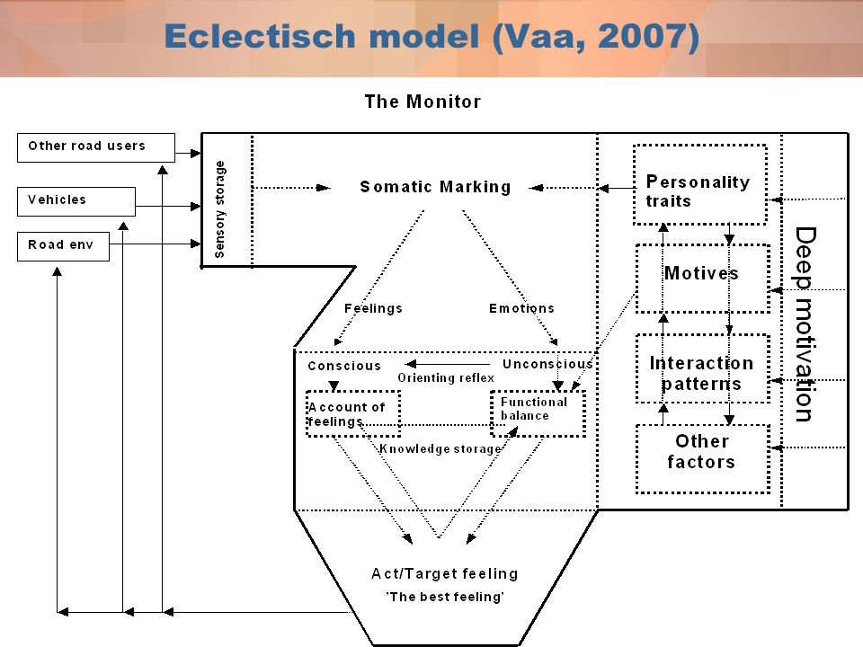 Eclectisch model (Vaa, 2007)