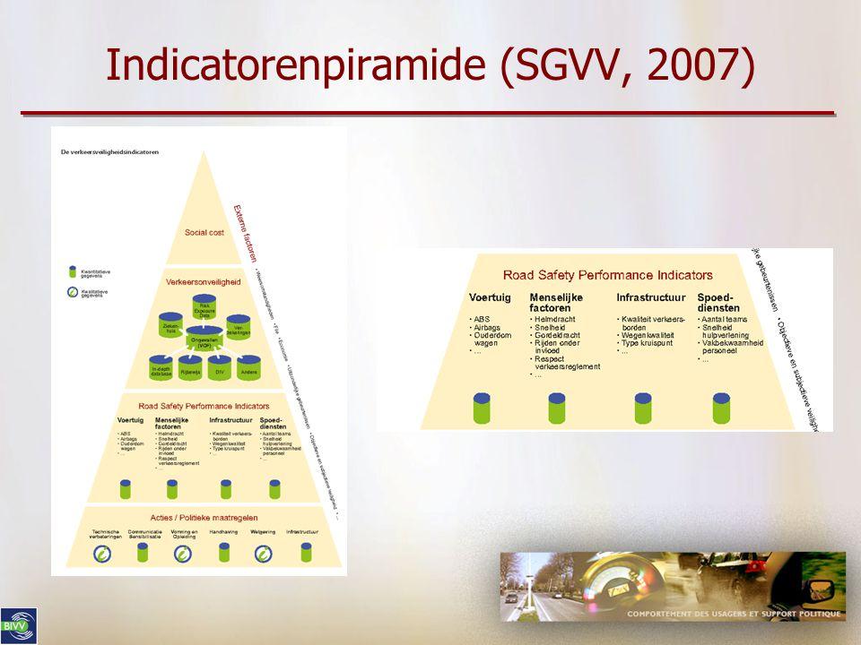Indicatorenpiramide (SGVV, 2007)