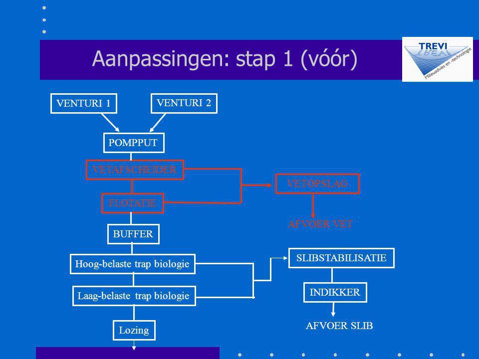 Aanpassingen: stap 1 (vóór)