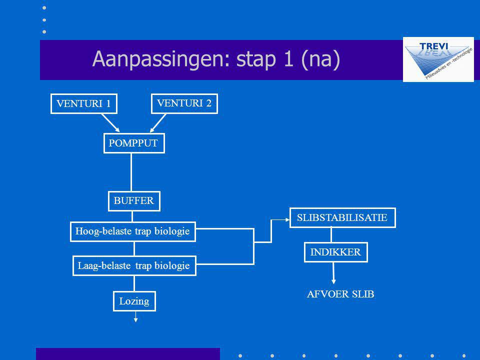 Aanpassingen: stap 1 (na)