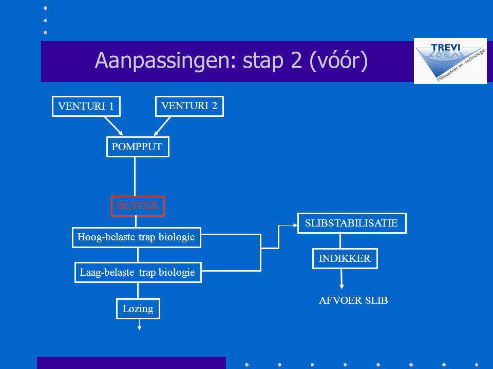 Aanpassingen: stap 2 (vóór)