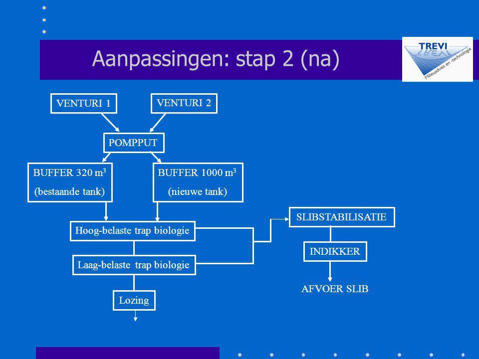 Aanpassingen: stap 2 (na)