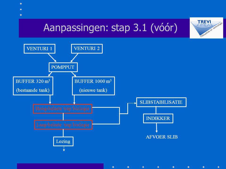 Aanpassingen: stap 3.1 (vóór)