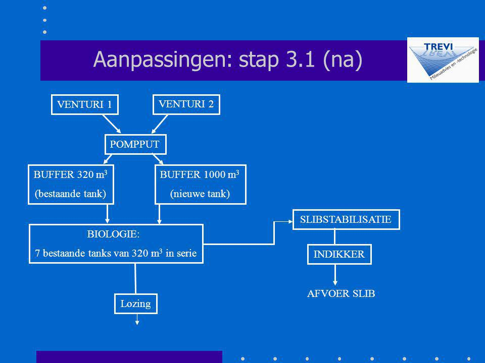 Aanpassingen: stap 3.1 (na)