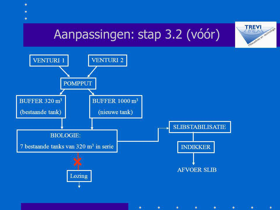Aanpassingen: stap 3.2 (vóór)