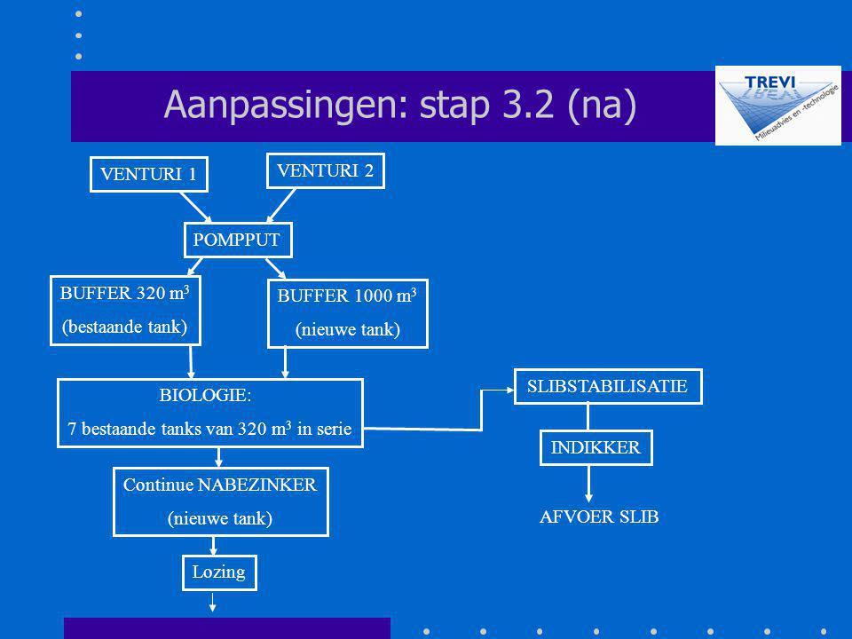 Aanpassingen: stap 3.2 (na)