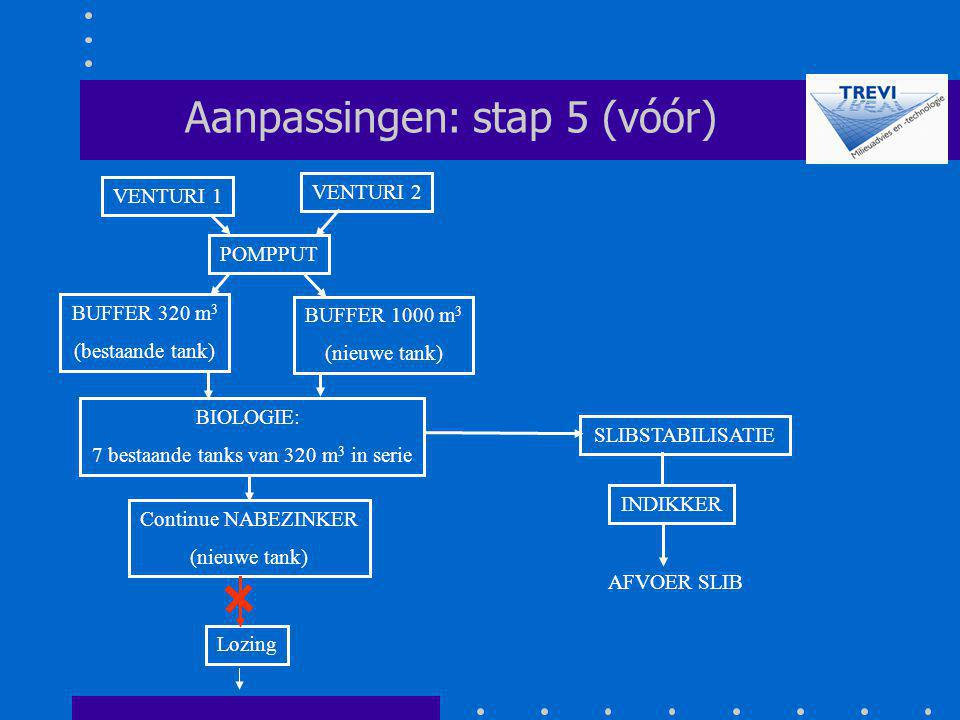 Aanpassingen: stap 5 (vóór)