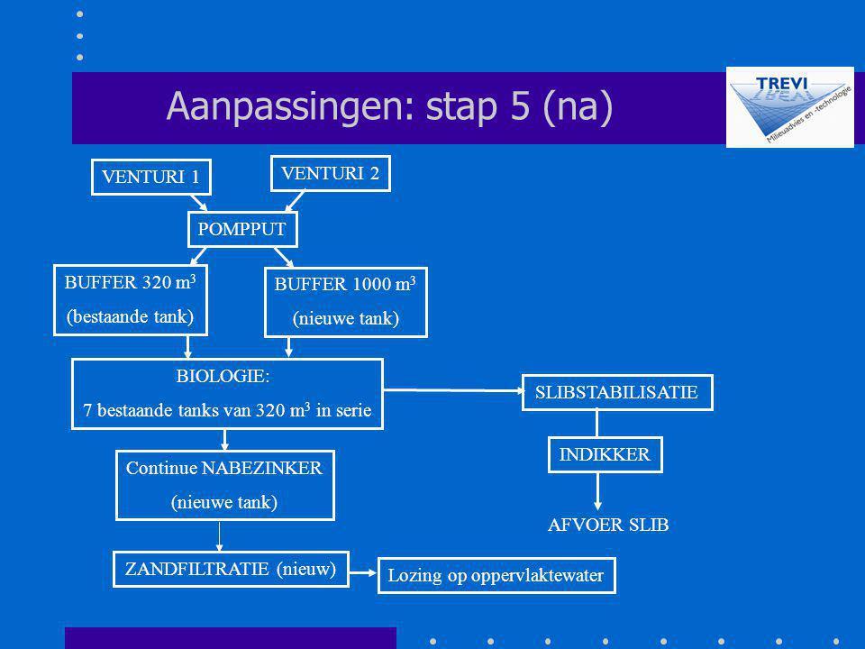 Aanpassingen: stap 5 (na)