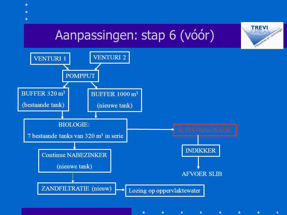 Aanpassingen: stap 6 (vóór)