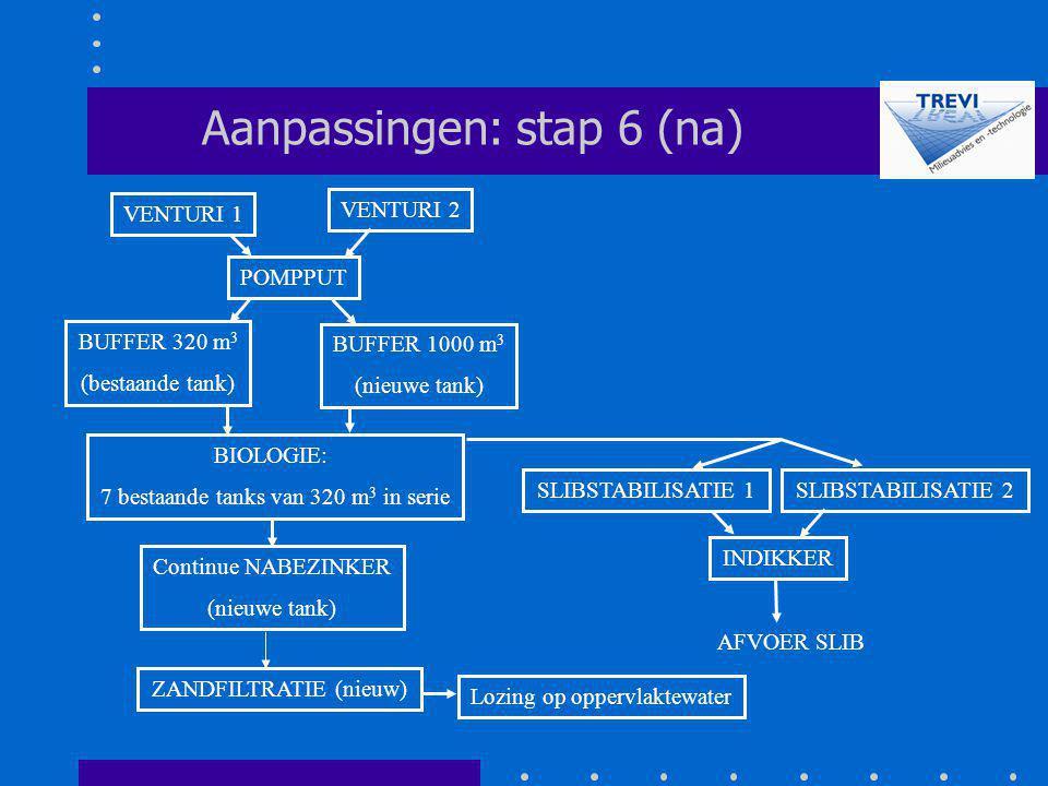 Aanpassingen: stap 6 (na)