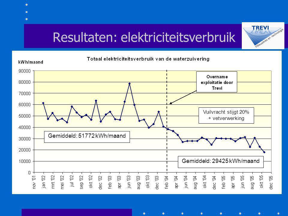 Resultaten: elektriciteitsverbruik
