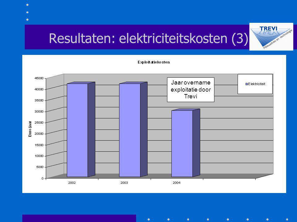 Resultaten: elektriciteitskosten (3)