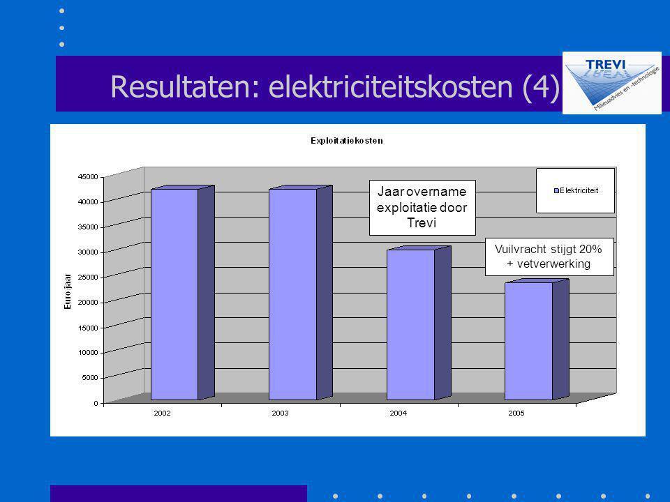 Resultaten: elektriciteitskosten (4)