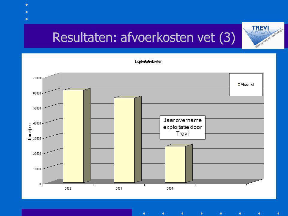 Resultaten: afvoerkosten vet (3)
