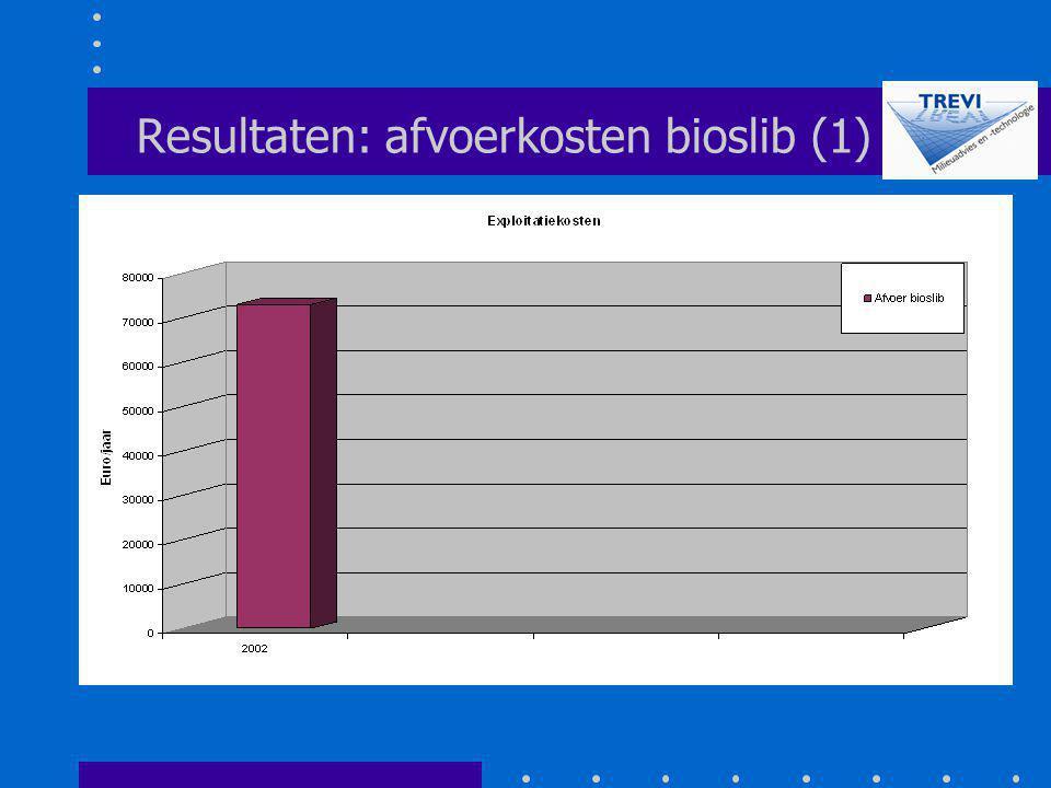 Resultaten: afvoerkosten bioslib (1)