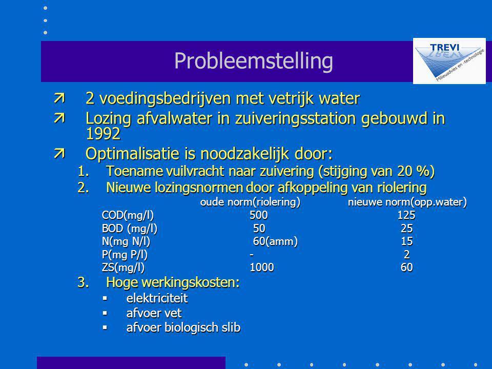 Probleemstelling 2 voedingsbedrijven met vetrijk water