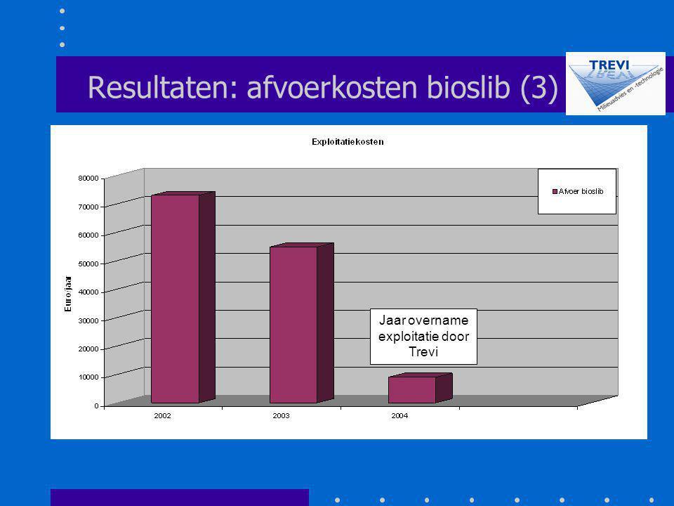 Resultaten: afvoerkosten bioslib (3)