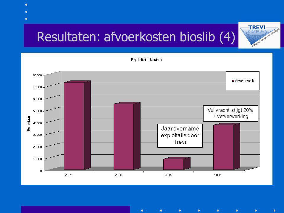 Resultaten: afvoerkosten bioslib (4)