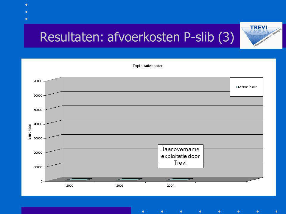 Resultaten: afvoerkosten P-slib (3)