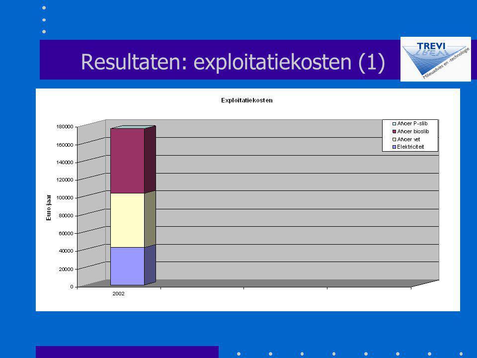 Resultaten: exploitatiekosten (1)