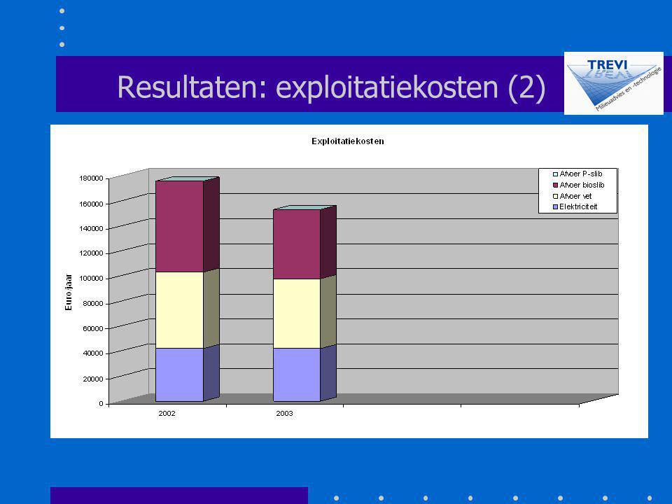 Resultaten: exploitatiekosten (2)
