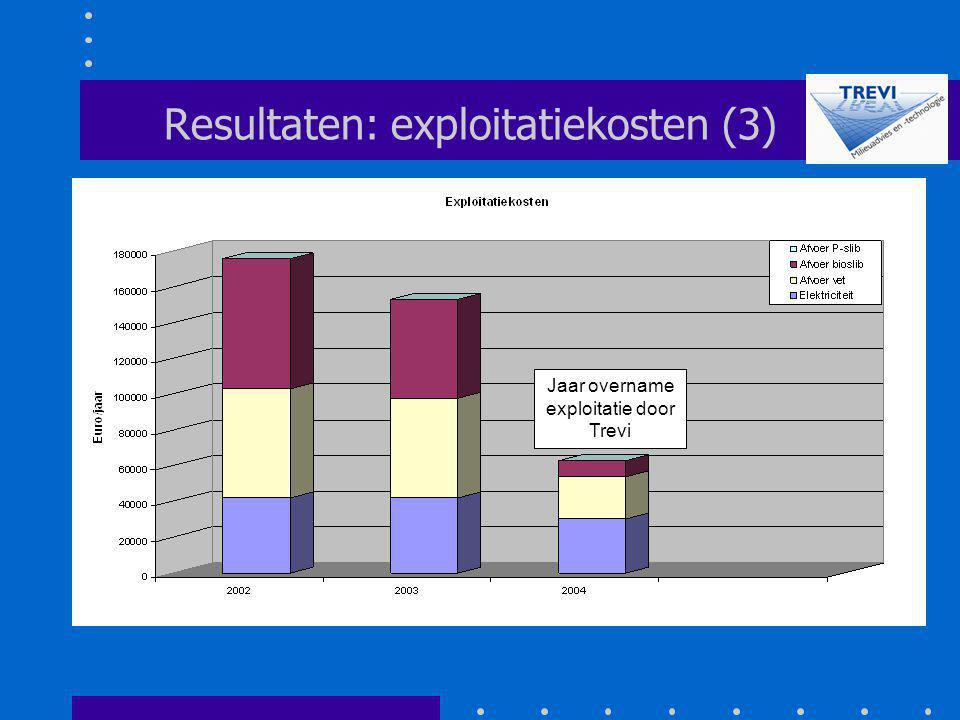 Resultaten: exploitatiekosten (3)