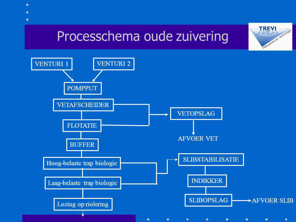 Processchema oude zuivering
