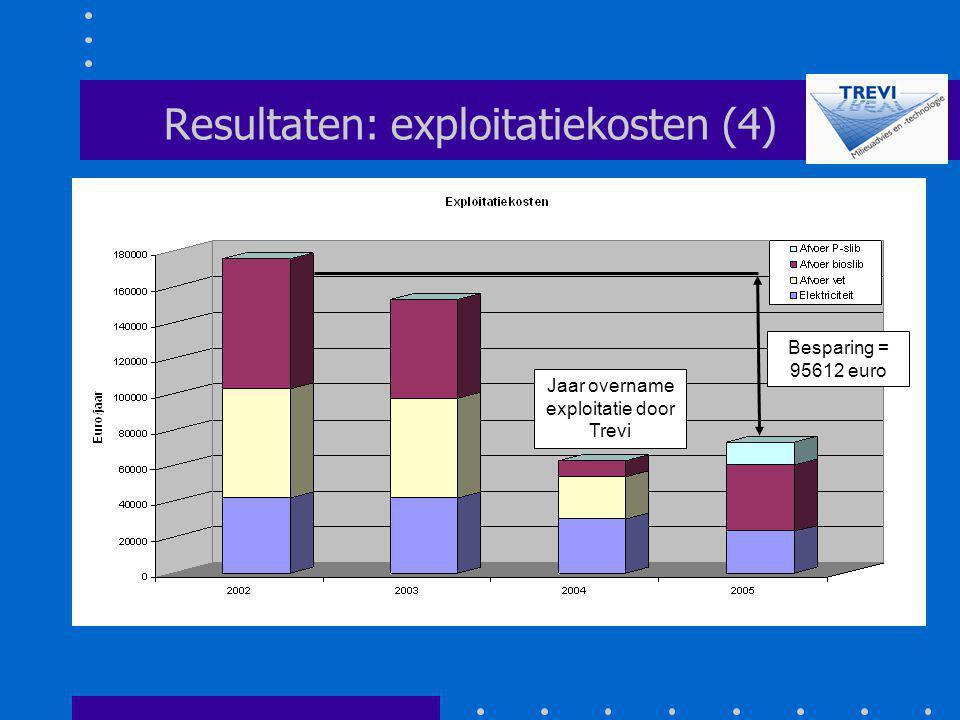 Resultaten: exploitatiekosten (4)