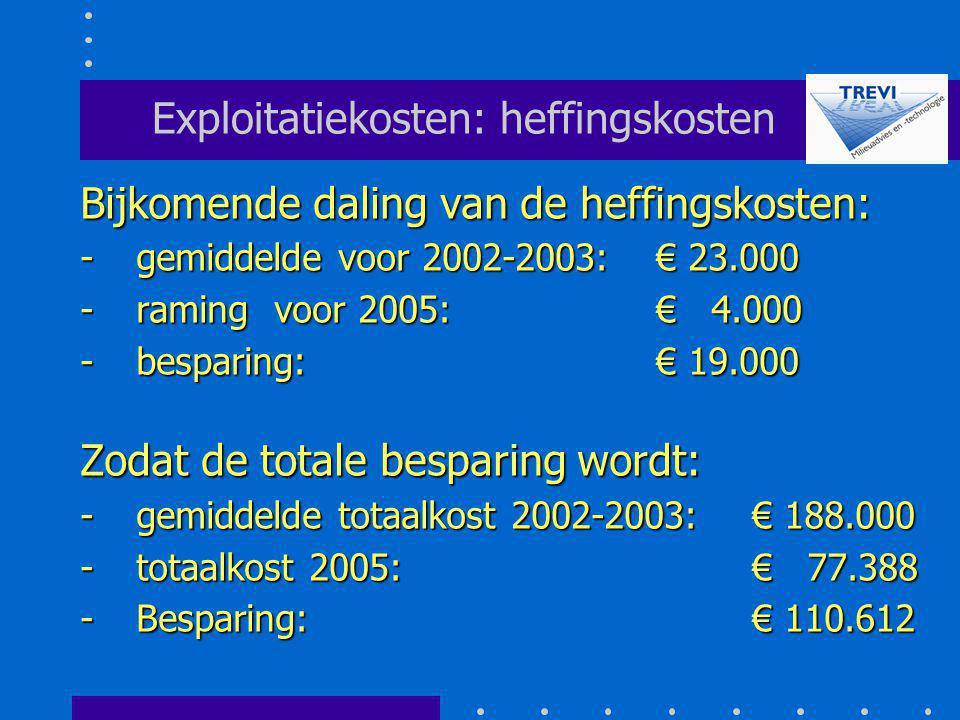 Exploitatiekosten: heffingskosten