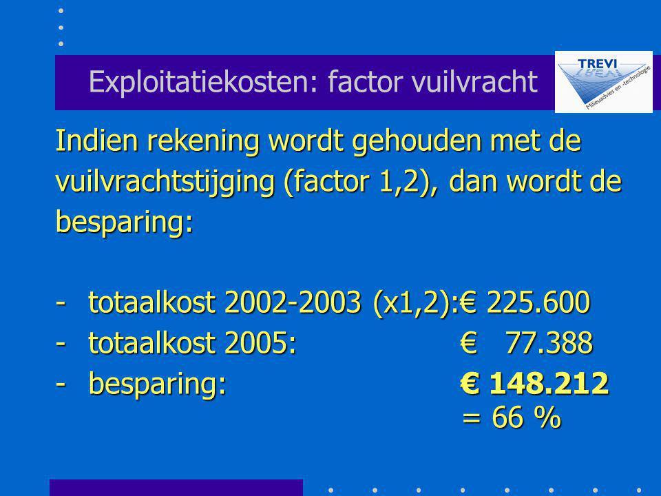Exploitatiekosten: factor vuilvracht