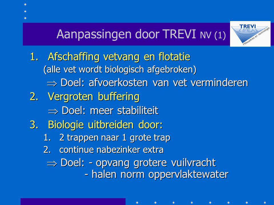 Aanpassingen door TREVI NV (1)