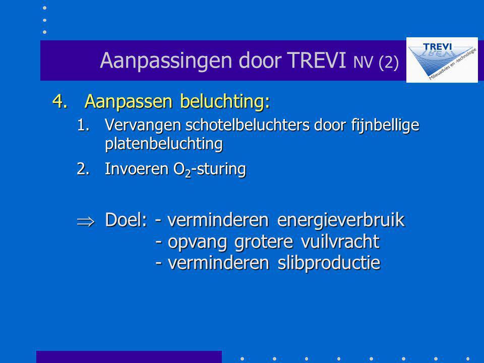 Aanpassingen door TREVI NV (2)