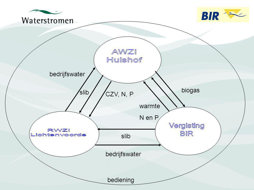 bedrijfswater biogas slib CZV, N, P warmte N en P slib bedrijfswater