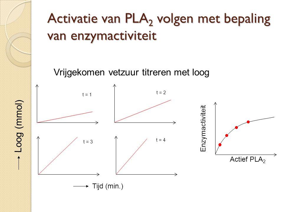 Activatie van PLA2 volgen met bepaling van enzymactiviteit