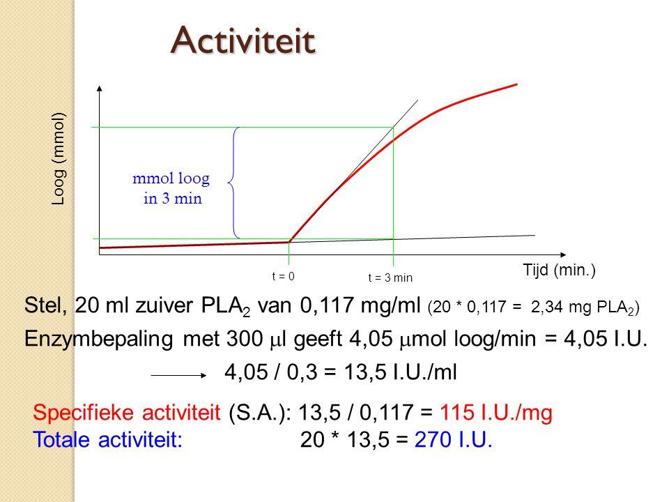 Activiteit Loog (mmol) mmol loog. in 3 min. Tijd (min.) t = 0. t = 3 min. Stel, 20 ml zuiver PLA2 van 0,117 mg/ml (20 * 0,117 = 2,34 mg PLA2)