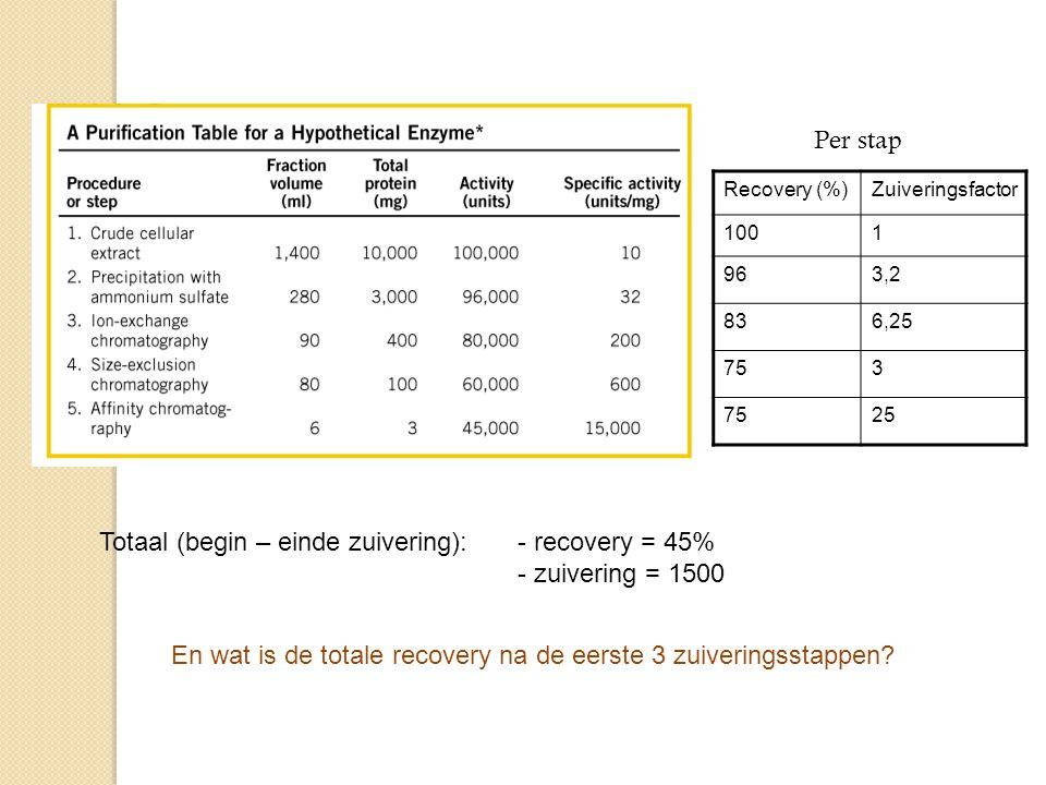 En wat is de totale recovery na de eerste 3 zuiveringsstappen